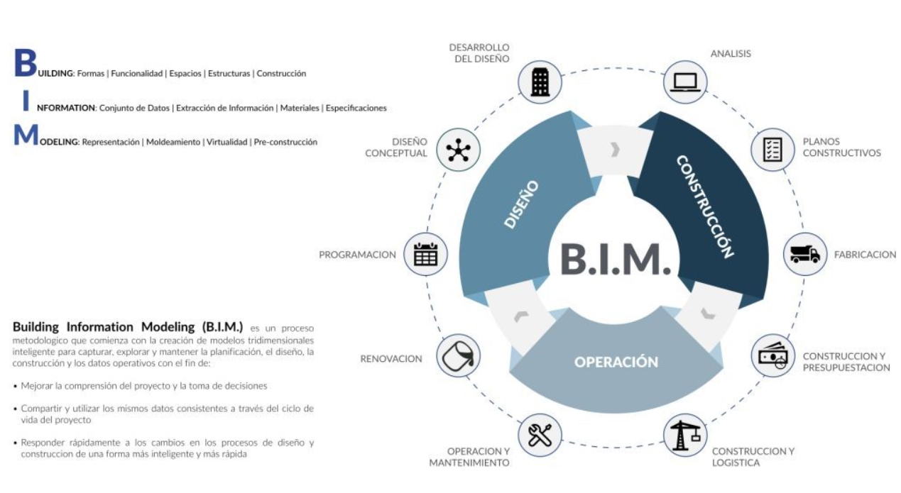 Que es la metodología BIM y por qué es tan importante para la construcción 3