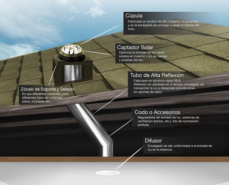 El tubo solar, una excelente opción para iluminar espacios con luz natural.